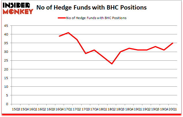 Is BHC A Good Stock To Buy?
