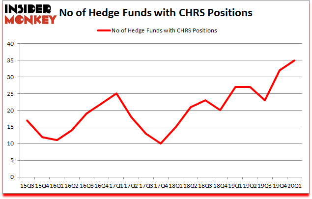 Is CHRS A Good Stock To Buy?