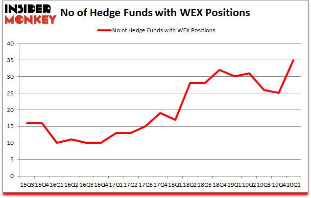 Is WEX A Good Stock To Buy?