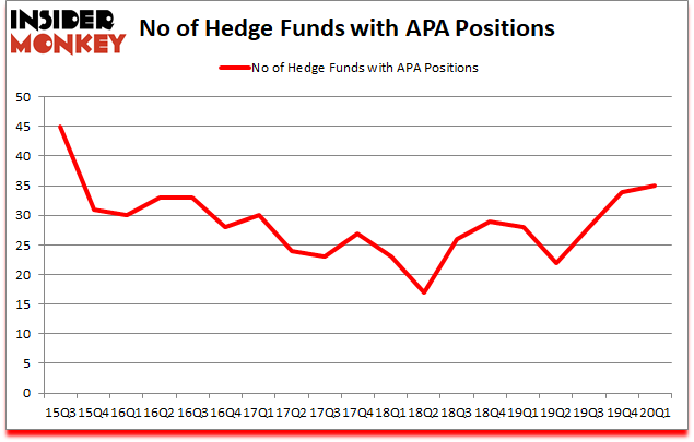 Is APA A Good Stock To Buy?