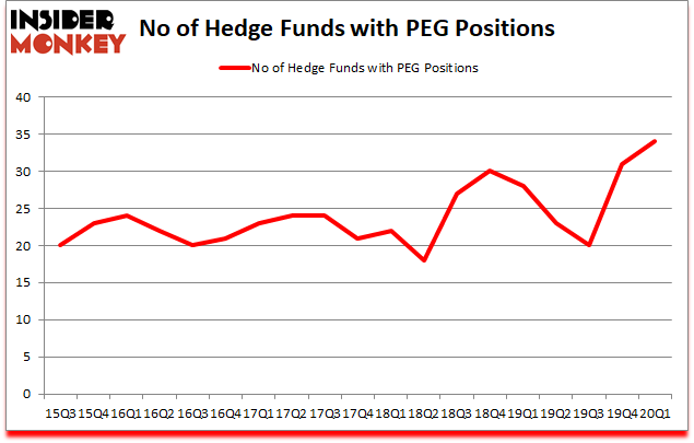Is PEG A Good Stock To Buy?