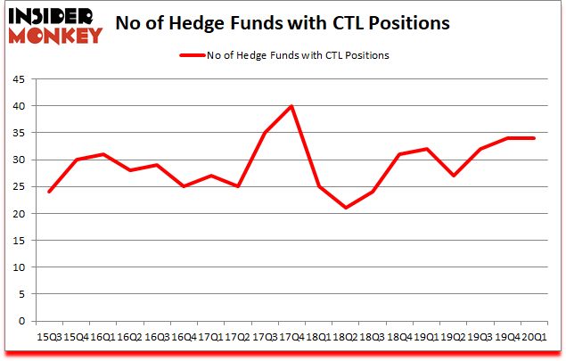 Is CTL A Good Stock To Buy?