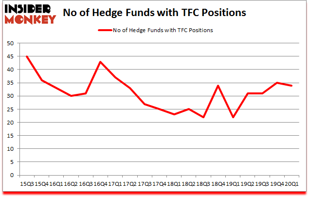Is TFC A Good Stock To Buy?