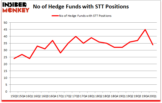 Is STT A Good Stock To Buy?