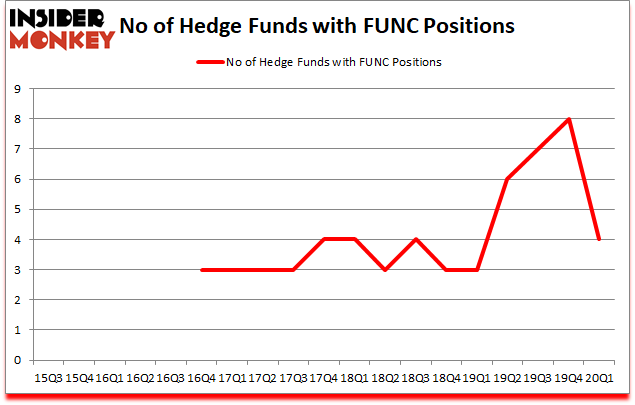 Is FUNC A Good Stock To Buy?