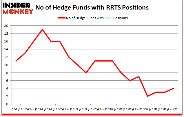 Is RRTS A Good Stock To Buy?