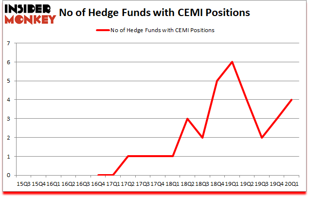 Is CEMI A Good Stock To Buy?