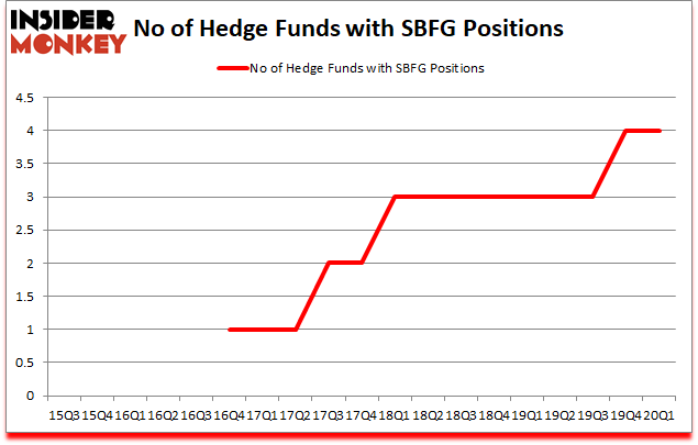 Is SBFG A Good Stock To Buy?