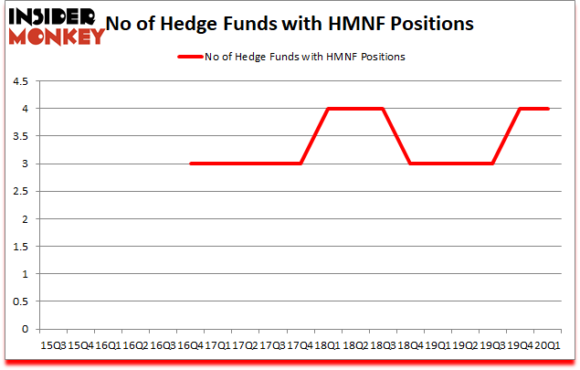 Is HMNF A Good Stock To Buy?
