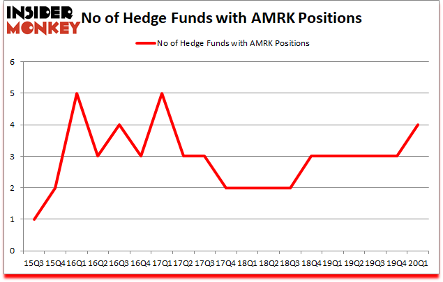 Is AMRK A Good Stock To Buy?