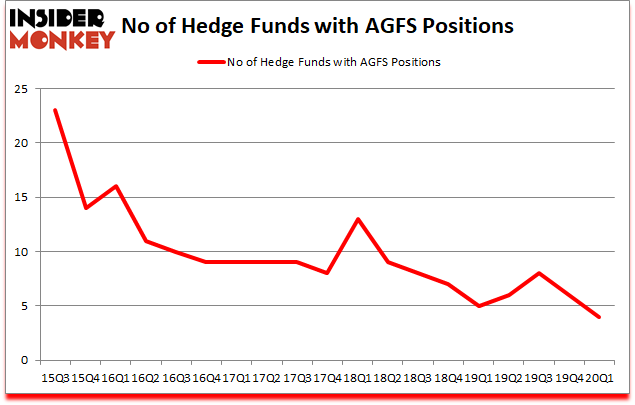Is AGFS A Good Stock To Buy?