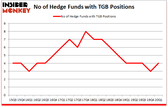 Is TGB A Good Stock To Buy?