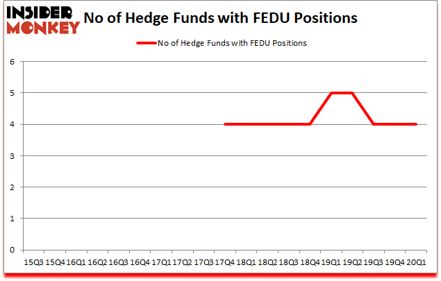 Is FEDU A Good Stock To Buy?