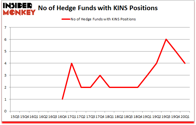 Is KINS A Good Stock To Buy?