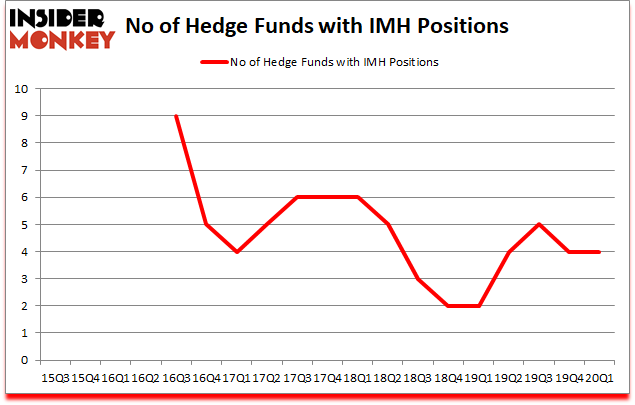 Is IMH A Good Stock To Buy?
