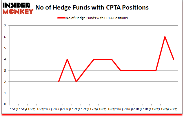 Is CPTA A Good Stock To Buy?