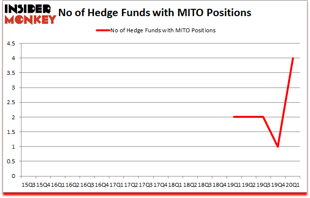 Is MITO A Good Stock To Buy?