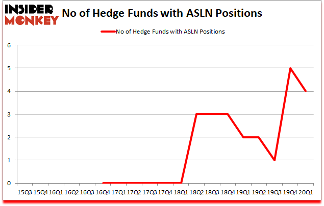 Is ASLN A Good Stock To Buy?