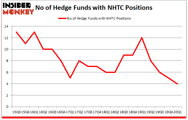 Is NHTC A Good Stock To Buy?