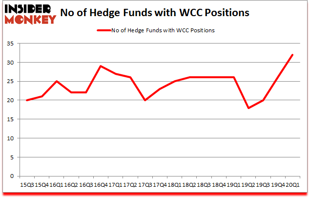 Is WCC A Good Stock To Buy?