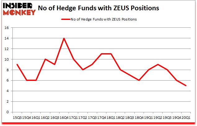 Is ZEUS A Good Stock To Buy?