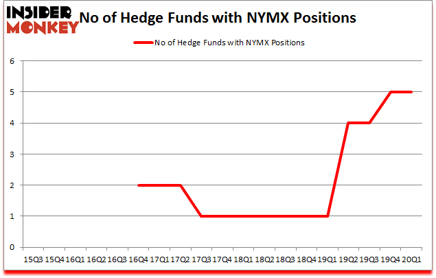 Is NYMX A Good Stock To Buy?