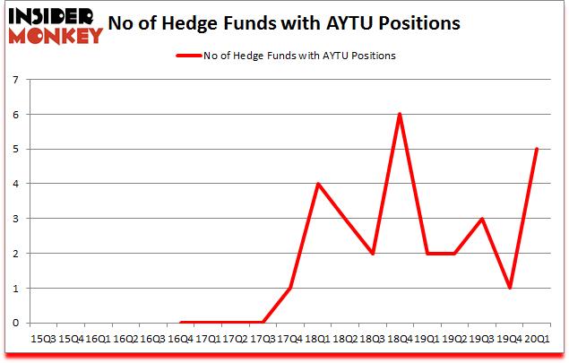 Is AYTU A Good Stock To Buy?