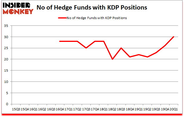 Is KDP A Good Stock To Buy?
