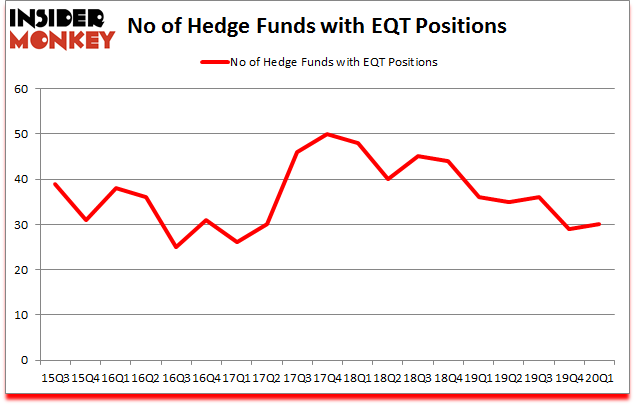 Is EQT A Good Stock To Buy?