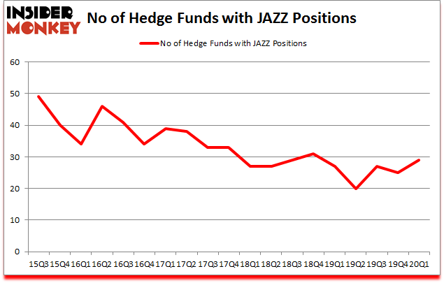 Is JAZZ A Good Stock To Buy?