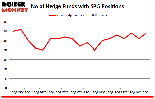 Is SPG A Good Stock To Buy?