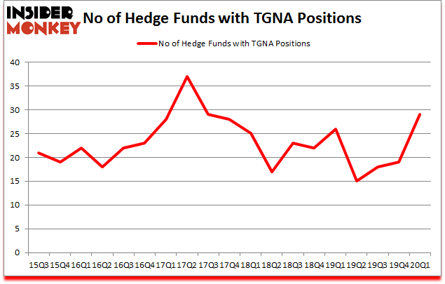 Is TGNA A Good Stock To Buy?