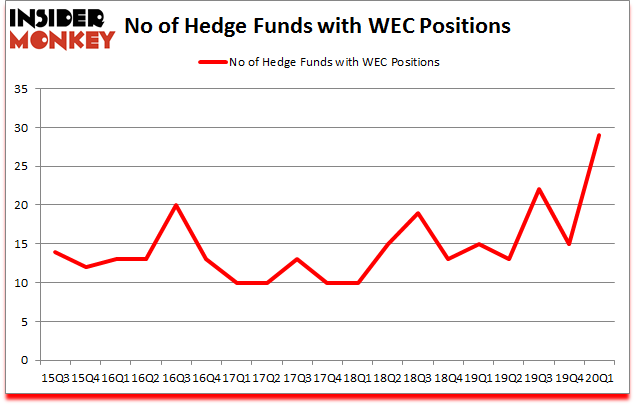 Is WEC A Good Stock To Buy?