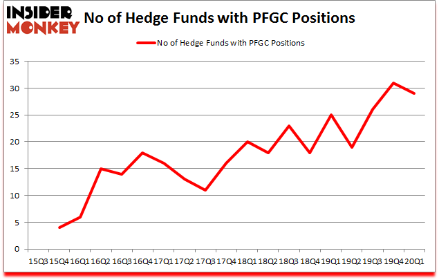 Is PFGC A Good Stock To Buy?