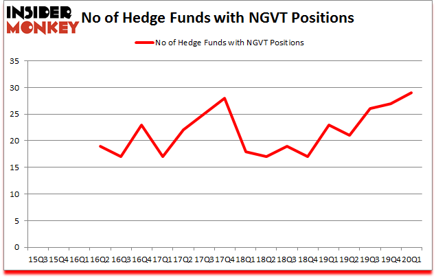 Is NGVT A Good Stock To Buy?
