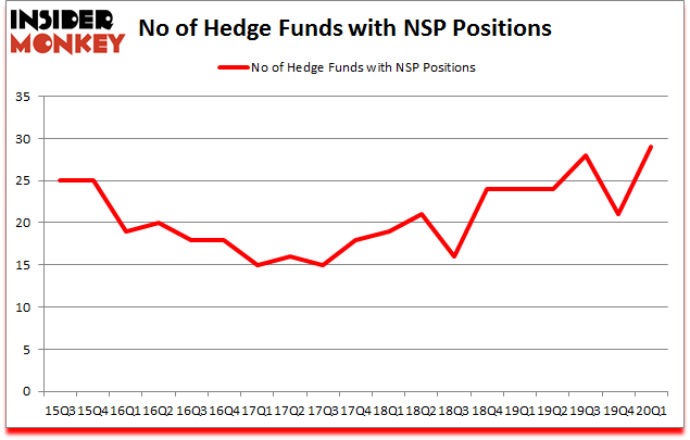 Is NSP A Good Stock To Buy?