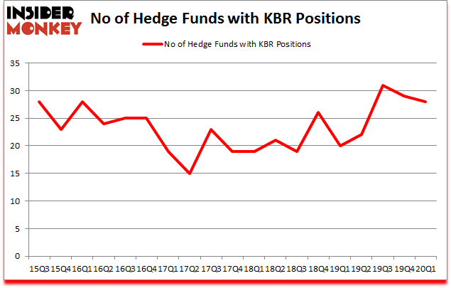 Is KBR A Good Stock To Buy?