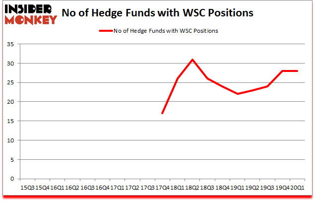 Is WSC A Good Stock To Buy?