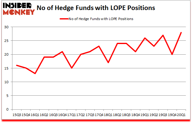 Is LOPE A Good Stock To Buy?