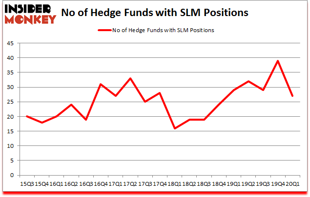 Is SLM A Good Stock To Buy?