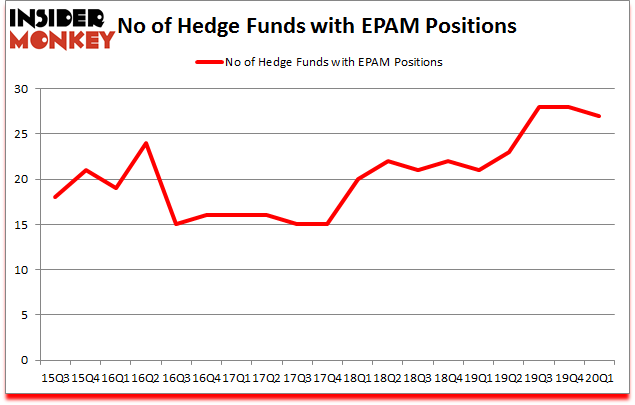 Is EPAM A Good Stock To Buy?