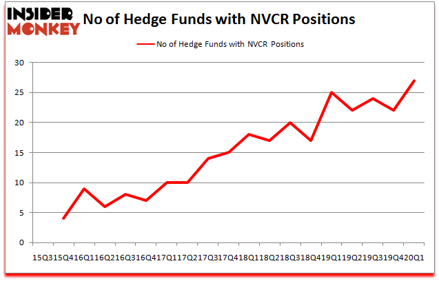 Hedge Funds Have Never Been This Bullish On Novocure Limited Nvcr Insider Monkey