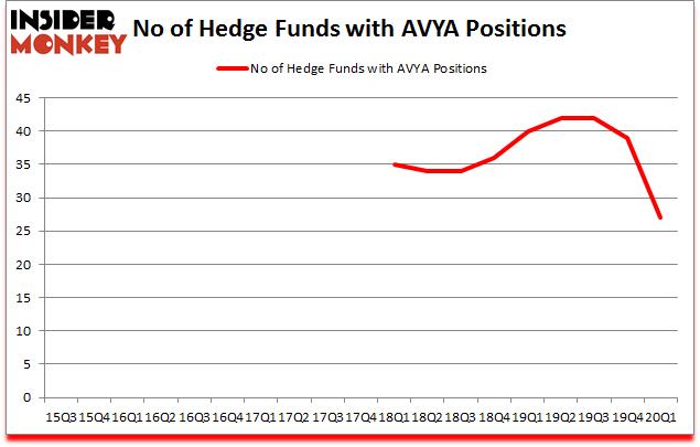 Is AVYA A Good Stock To Buy?