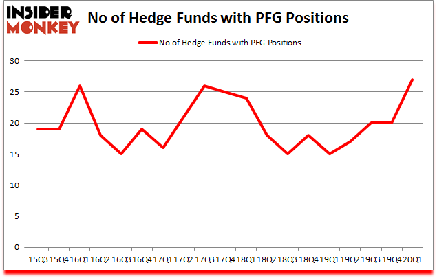 Is PFG A Good Stock To Buy?