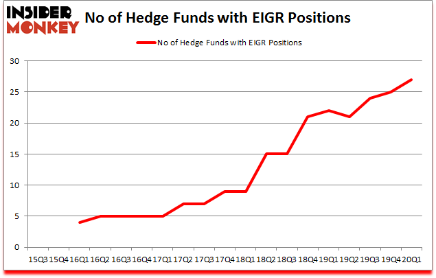 Is EIGR A Good Stock To Buy?
