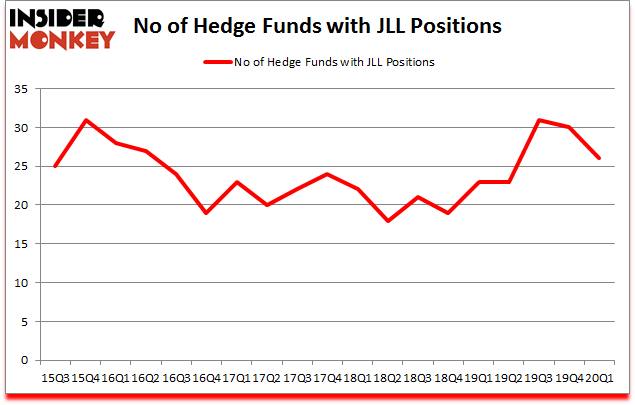 Is JLL A Good Stock To Buy?