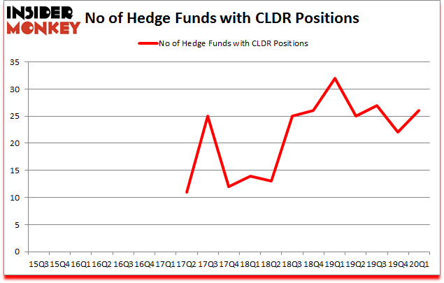 Is CLDR A Good Stock To Buy?