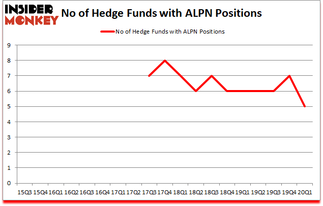 Is ALPN A Good Stock To Buy?