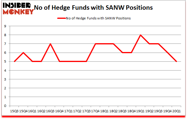 Is SANW A Good Stock To Buy?