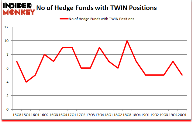 Is TWIN A Good Stock To Buy?
